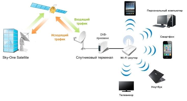 скорость интернета через спутниковую тарелку